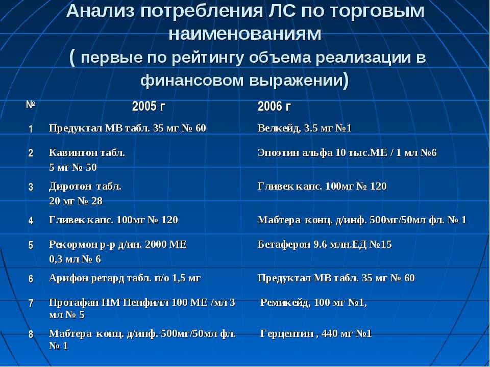 Анализ потребления ЛС по торговым наименованиям ( первые по рейтингу объема р...