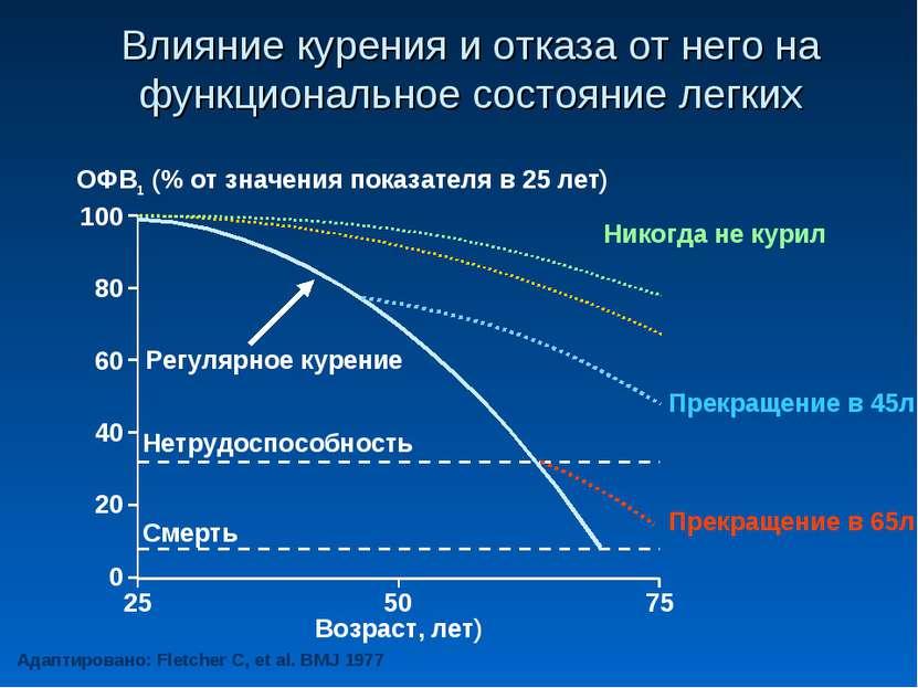 Влияние курения и отказа от него на функциональное состояние легких Адаптиров...