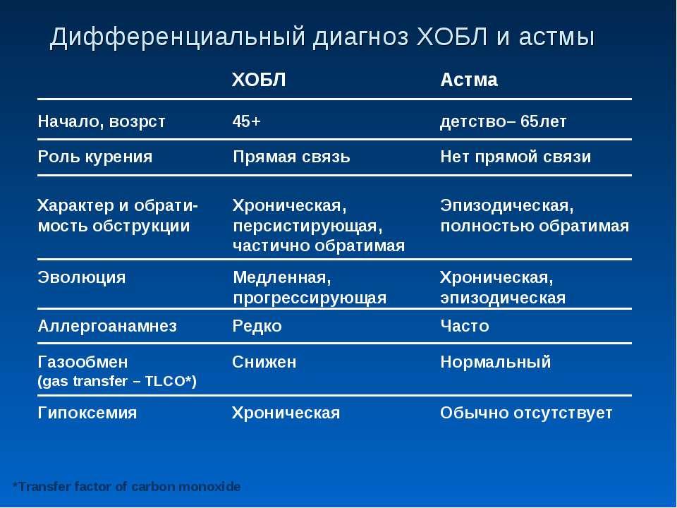 Дифференциальный диагноз ХОБЛ и астмы ХОБЛ Астма Начало, возрст 45+ детство– ...