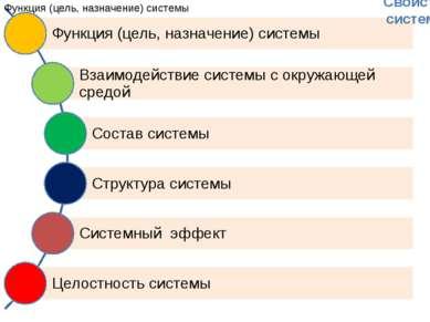 Свойства системы Литвинова Ольга Валентиновна МБОУ СОШ№2 Г. ПОРОНАЙСК Сахалин...