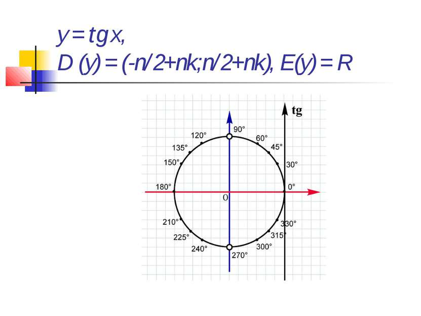 y = tg x, D (y) = (-п/2+пk;п/2+пk), E(y) = R
