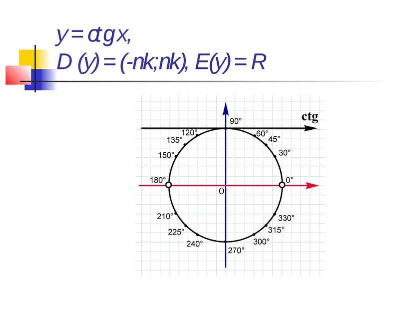 y = ctg x, D (y) = (-пk;пk), E(y) = R