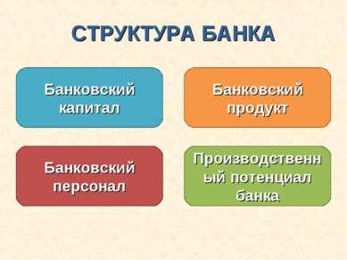 СТРУКТУРА БАНКА Банковский капитал Банковский продукт Банковский персонал Про...