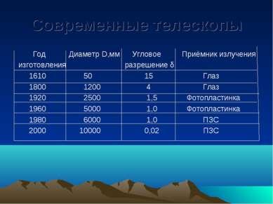 Современные телескопы Год Диаметр D,мм Угловое Приёмник излучения изготовлени...