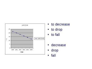 to decrease to drop to fall decrease drop fall
