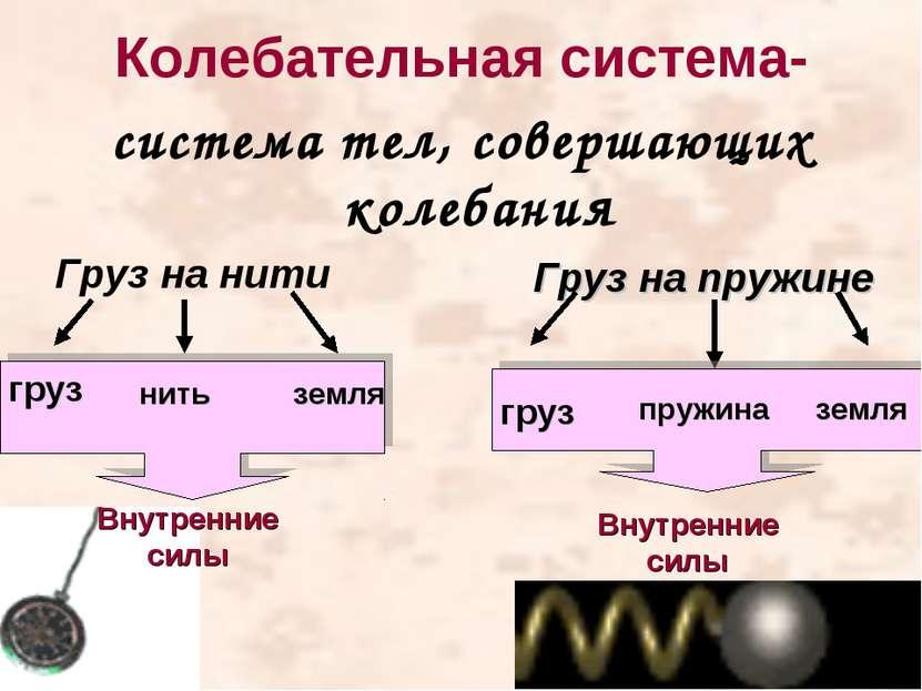 Колебательная система- система тел, совершающих колебания Груз на нити груз н...