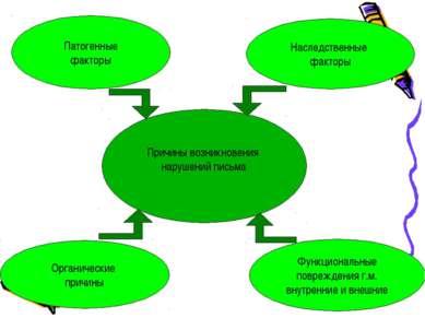 Причины возникновения нарушений письма Патогенные факторы Органические причин...