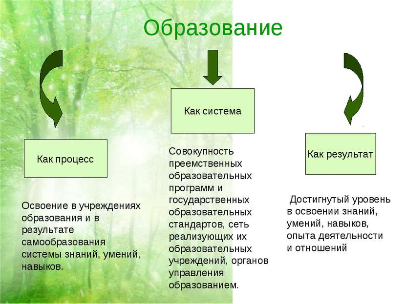 Образование Как процесс Как система Как результат Освоение в учреждениях обра...