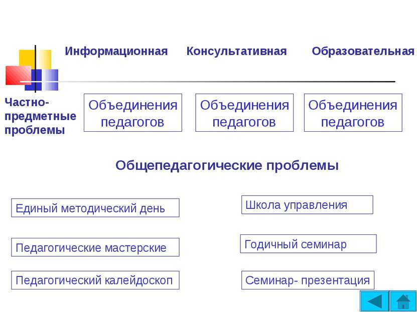 Информационная Консультативная Образовательная Частно- предметные проблемы Об...