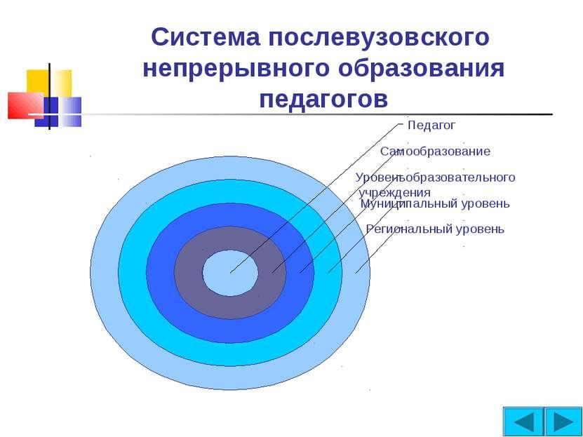 Система послевузовского непрерывного образования педагогов