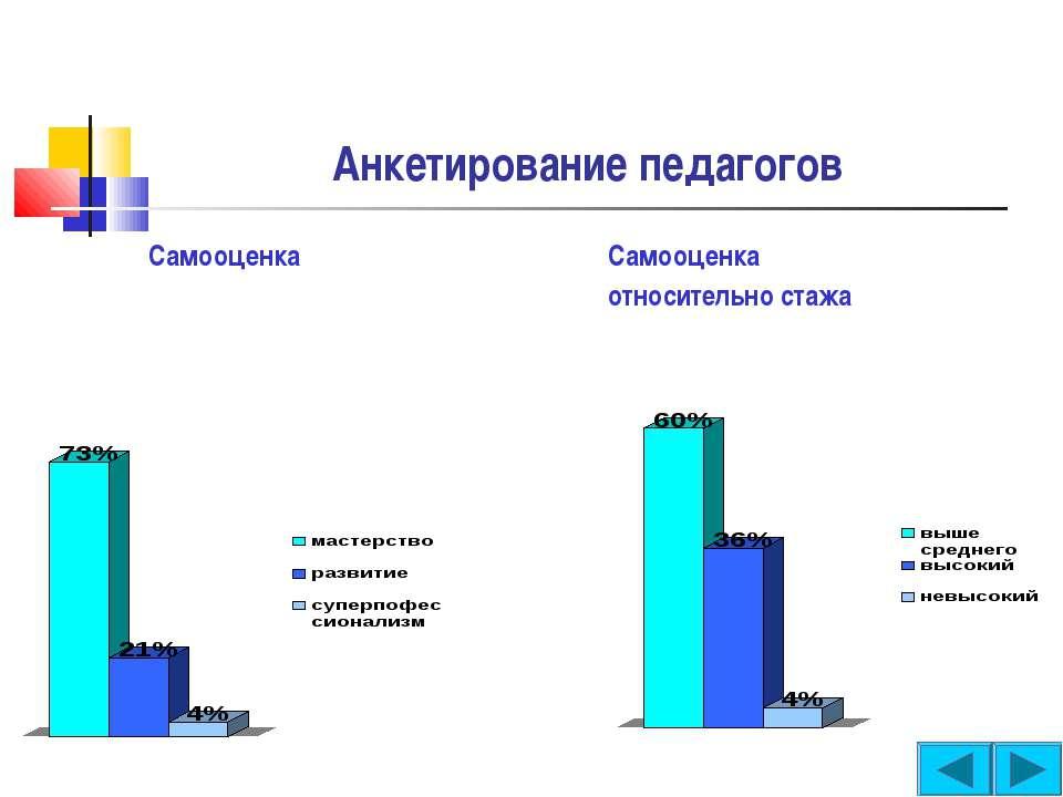 Анкетирование педагогов Самооценка Самооценка относительно стажа