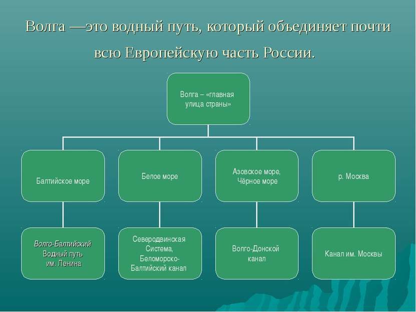 Волга —это водный путь, который объединяет почти всю Европейскую часть России.
