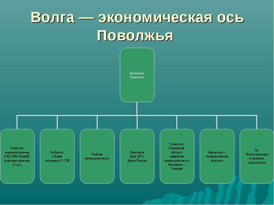 Волга — экономическая ось Поволжья
