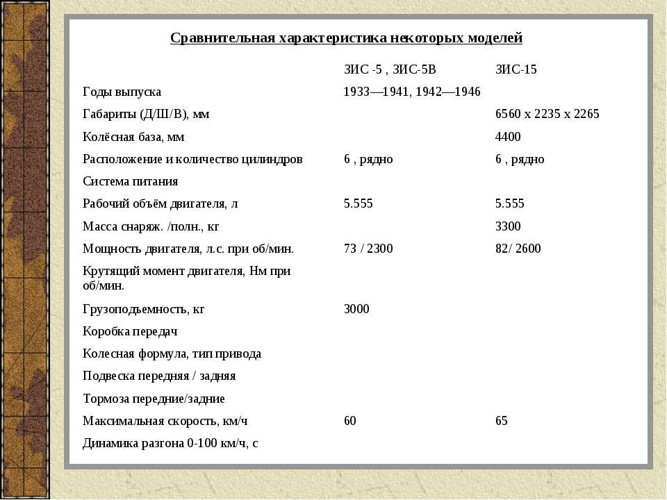 Сравнительная характеристика некоторых моделей  ЗИС -5 , ЗИС-5В ЗИС-15 Годы ...