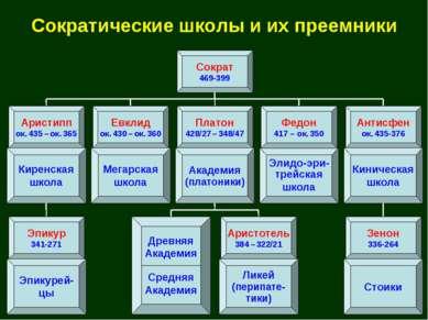 Сократические школы и их преемники Сократ 469-399 Элидо-эри- трейская школа А...