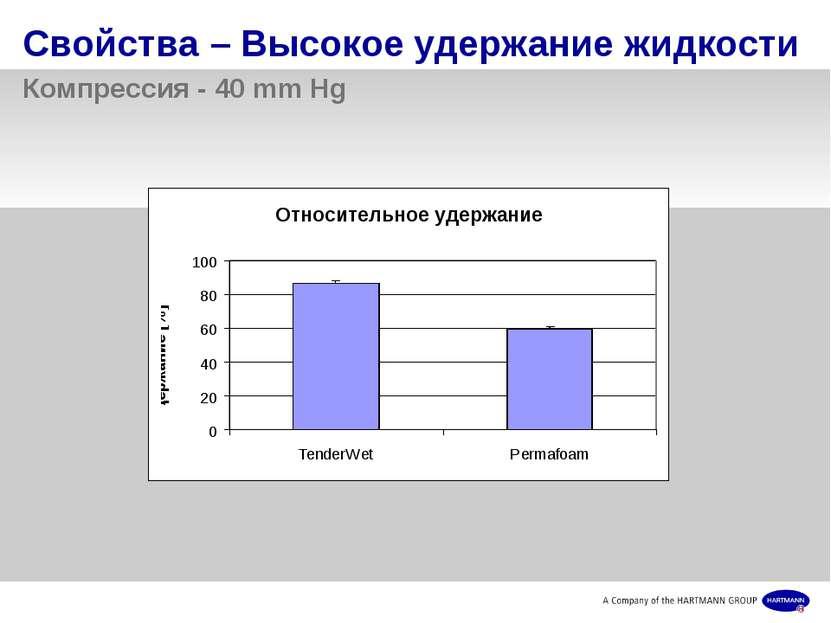 Свойства – Высокое удержание жидкости Компрессия - 40 mm Hg Современные повяз...