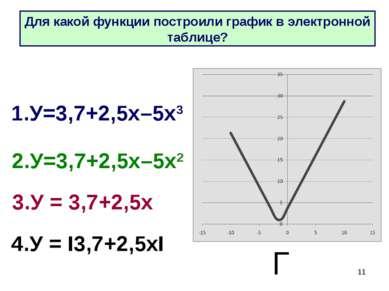 * 4.У = I3,7+2,5хI 1.У=3,7+2,5х–5х3 2.У=3,7+2,5х–5х2 3.У = 3,7+2,5х Г Для как...