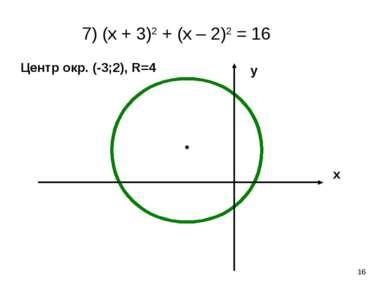 * 7) (х + 3)2 + (х – 2)2 = 16 х у Центр окр. (-3;2), R=4