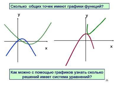 * Сколько общих точек имеют графики функций? Как можно с помощью графиков узн...