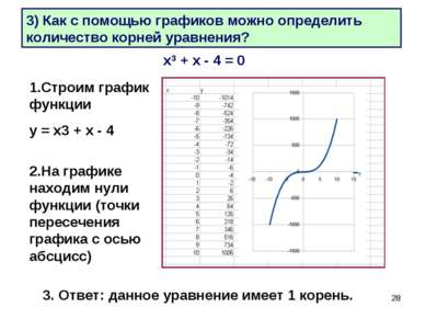 * 3) Как с помощью графиков можно определить количество корней уравнения? х3 ...