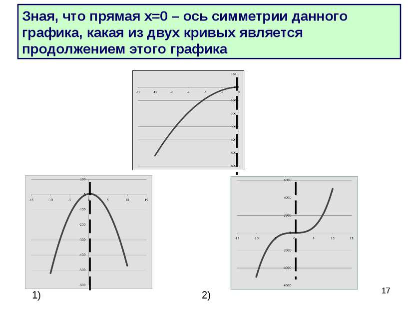 * Зная, что прямая х=0 – ось симметрии данного графика, какая из двух кривых ...