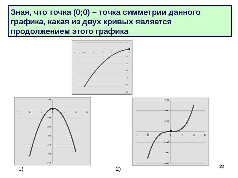 * Зная, что точка (0;0) – точка симметрии данного графика, какая из двух крив...