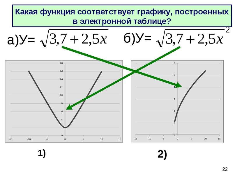 * а)У= б)У= Какая функция соответствует графику, построенных в электронной та...