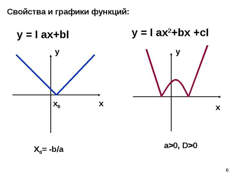 * Свойства и графики функций: y = I ax+bI y = I ax2+bx +cI x0 a>0, D>0 X0= -b...