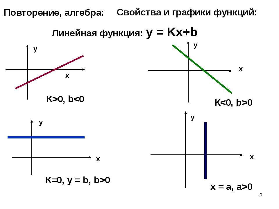 * Повторение, алгебра: Свойства и графики функций: Линейная функция: у = Kх+b...