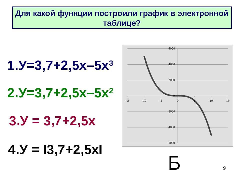* 1.У=3,7+2,5х–5х3 2.У=3,7+2,5х–5х2 3.У = 3,7+2,5х 4.У = I3,7+2,5хI Б Для как...