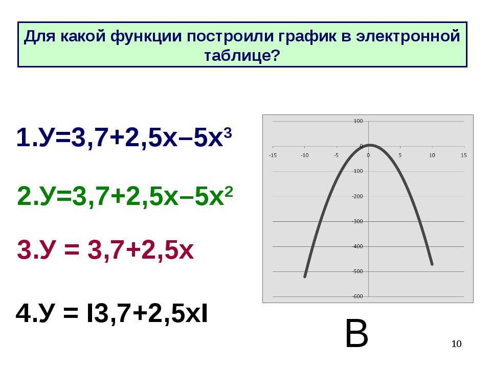* 1.У=3,7+2,5х–5х3 2.У=3,7+2,5х–5х2 3.У = 3,7+2,5х 4.У = I3,7+2,5хI В Для как...