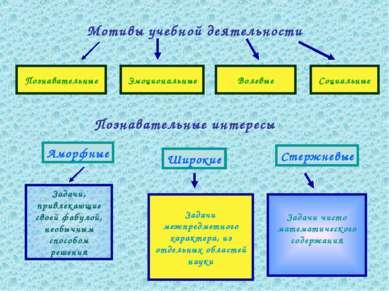 Мотивы учебной деятельности Познавательные Эмоциональные Волевые Социальные П...