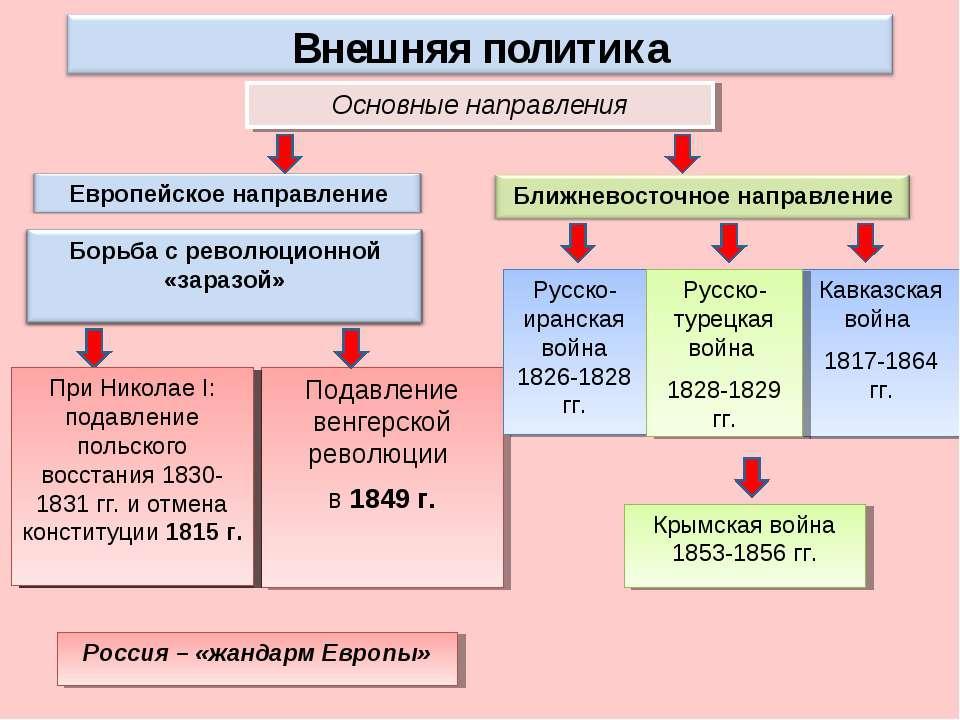 Основные направления Россия – «жандарм Европы» Подавление венгерской революци...