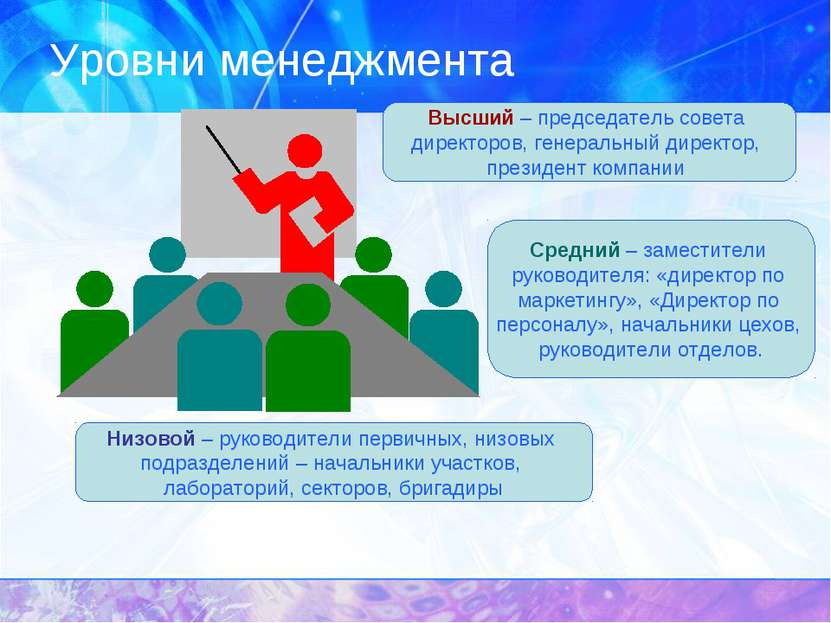 Уровни менеджмента Высший – председатель совета директоров, генеральный дирек...