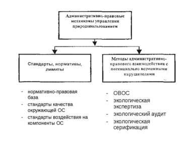 нормативно-правовая база стандарты качества окружающей ОС стандарты воздейств...