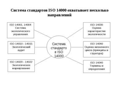 Система стандартов ISО 14000 охватывает несколько направлений