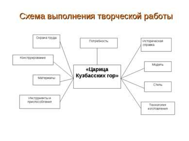 Схема выполнения творческой работы