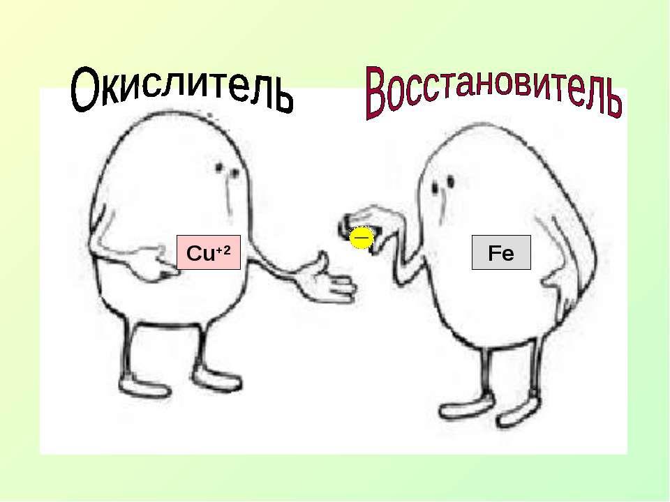 Fe Cu+2
