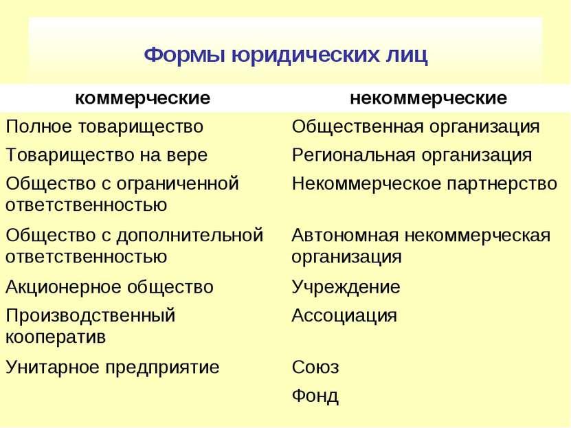 Формы юридических лиц
