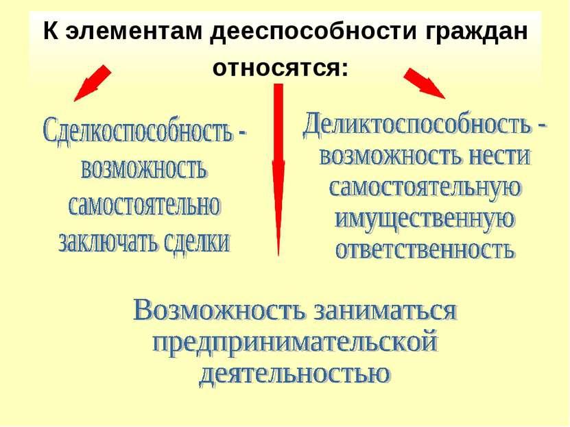 К элементам дееспособности граждан относятся: