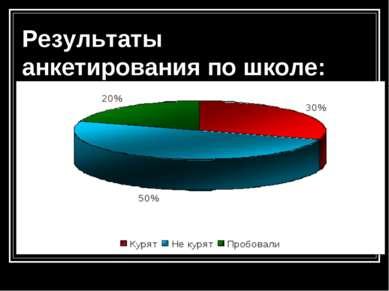 Результаты анкетирования по школе: