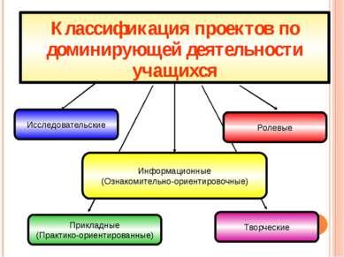 Классификация проектов по доминирующей деятельности учащихся Исследовательски...