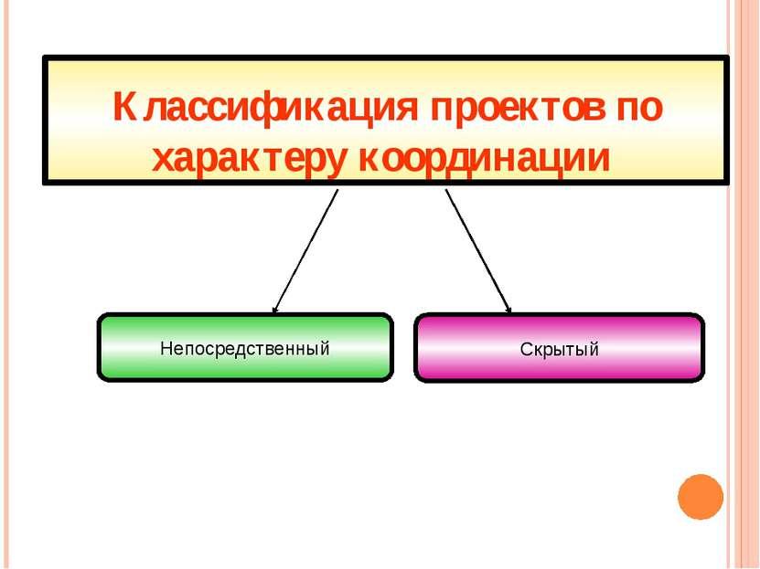Классификация проектов по характеру координации Скрытый Непосредственный