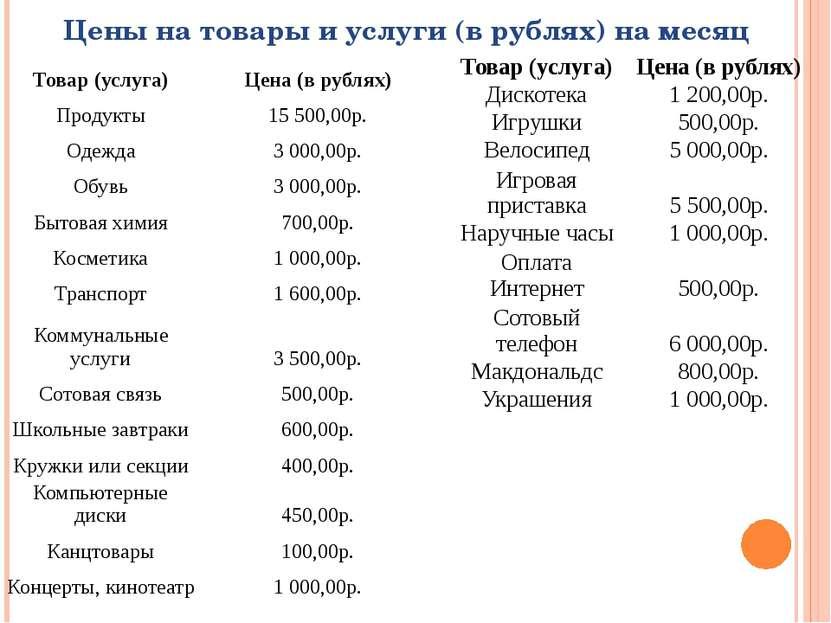 Цены на товары и услуги (в рублях) на месяц Товар (услуга) Цена (в рублях) Пр...
