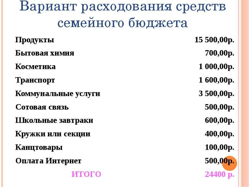 Вариант расходования средств семейного бюджета Продукты 15 500,00р. Бытовая х...