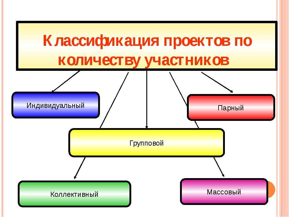 Классификация проектов по количеству участников Индивидуальный Массовый Групп...
