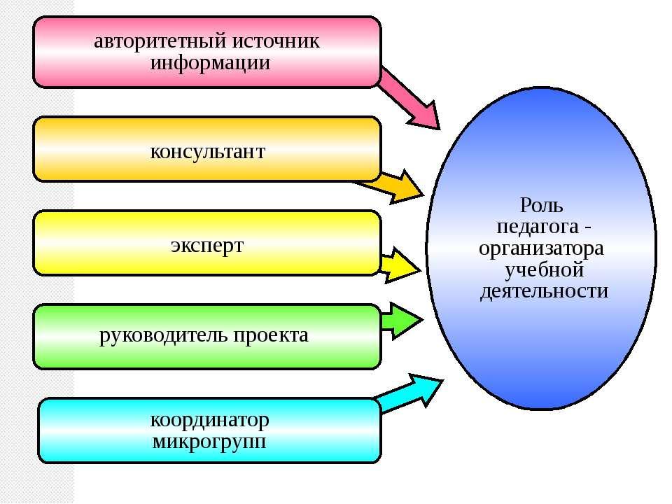 Роль педагога - организатора учебной деятельности