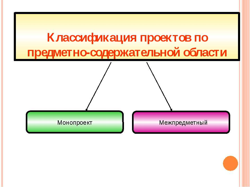 Классификация проектов по предметно-содержательной области Межпредметный Моно...