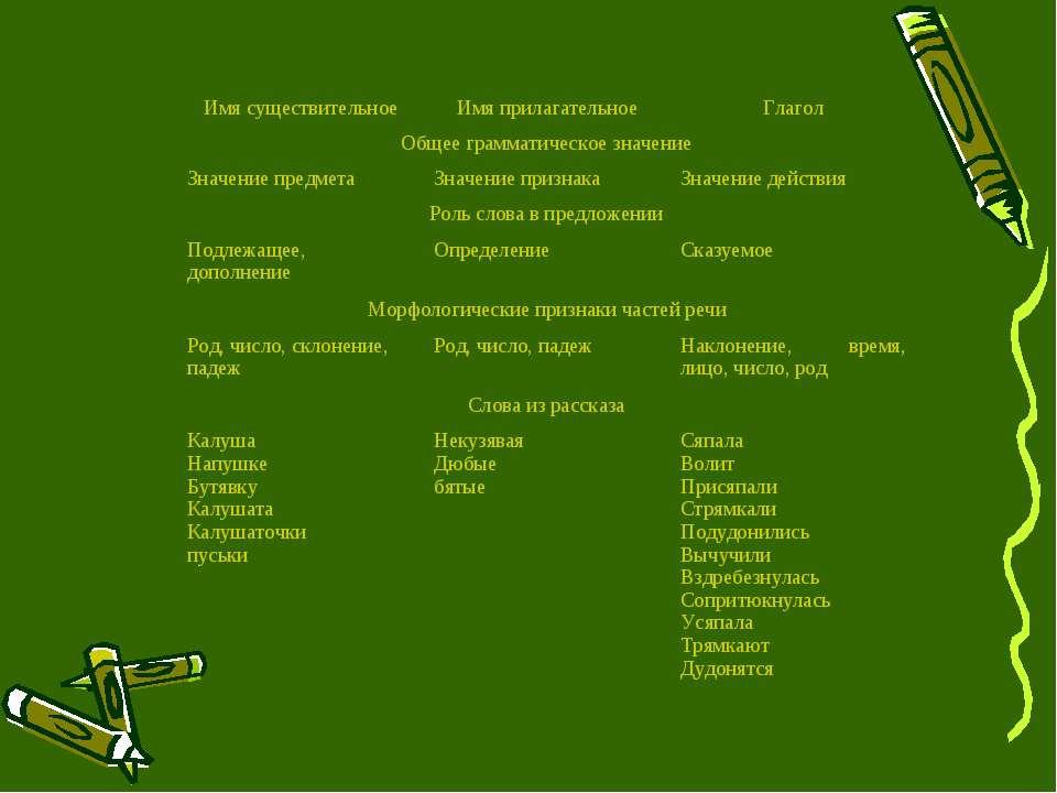 Имя существительное Имя прилагательное Глагол Общее грамматическое значение З...