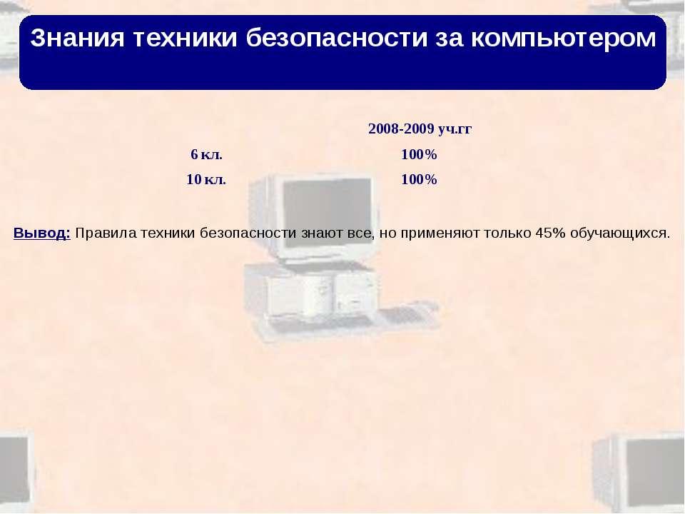 Знания техники безопасности за компьютером Вывод: Правила техники безопасност...
